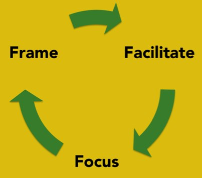 Skills of Influence 3.0 - Frame Facilitate Focus | EngagingLeader.com